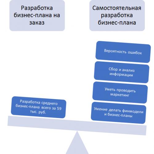 Сравнение стоимости разработки бизнес-плана на заказ и собственными силами