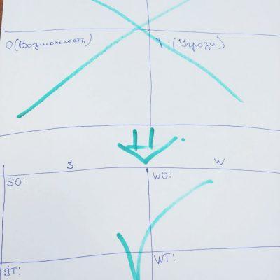 Swot анализ правильный + шаблон в excel